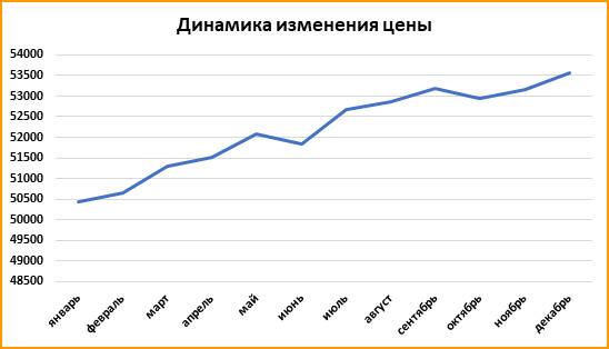 В 2019 году в Ростове-на-Дону сдано более миллиона квадратных метров нового жилья